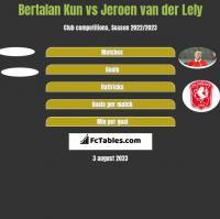 Bertalan Kun vs Jeroen van der Lely h2h player stats