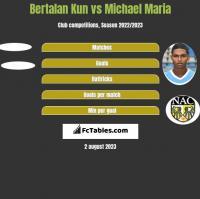 Bertalan Kun vs Michael Maria h2h player stats