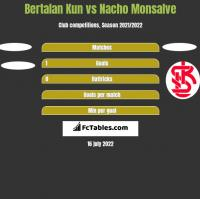 Bertalan Kun vs Nacho Monsalve h2h player stats