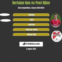 Bertalan Kun vs Peet Bijen h2h player stats