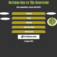 Bertalan Kun vs Tijn Daverveld h2h player stats