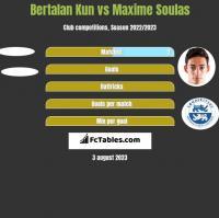 Bertalan Kun vs Maxime Soulas h2h player stats