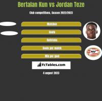 Bertalan Kun vs Jordan Teze h2h player stats