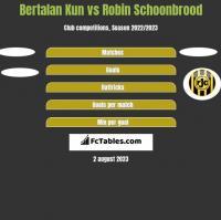 Bertalan Kun vs Robin Schoonbrood h2h player stats