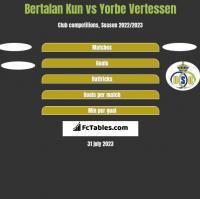 Bertalan Kun vs Yorbe Vertessen h2h player stats