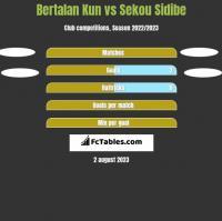 Bertalan Kun vs Sekou Sidibe h2h player stats