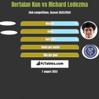 Bertalan Kun vs Richard Ledezma h2h player stats
