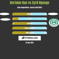 Bertalan Kun vs Cyril Ngonge h2h player stats