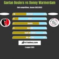 Gaetan Bosiers vs Donny Warmerdam h2h player stats