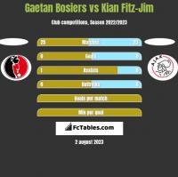 Gaetan Bosiers vs Kian Fitz-Jim h2h player stats