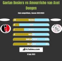 Gaetan Bosiers vs Amourricho van Axel Dongen h2h player stats