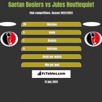 Gaetan Bosiers vs Jules Houttequiet h2h player stats