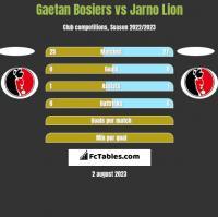 Gaetan Bosiers vs Jarno Lion h2h player stats
