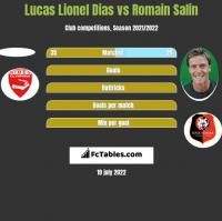 Lucas Lionel Dias vs Romain Salin h2h player stats