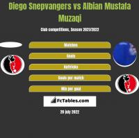 Diego Snepvangers vs Albian Mustafa Muzaqi h2h player stats