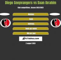Diego Snepvangers vs Daan Ibrahim h2h player stats