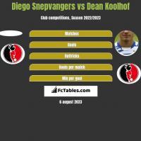 Diego Snepvangers vs Dean Koolhof h2h player stats