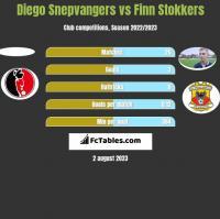 Diego Snepvangers vs Finn Stokkers h2h player stats