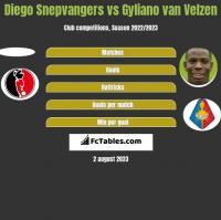 Diego Snepvangers vs Gyliano van Velzen h2h player stats
