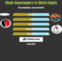 Diego Snepvangers vs Mario Engels h2h player stats