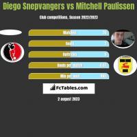 Diego Snepvangers vs Mitchell Paulissen h2h player stats