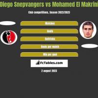 Diego Snepvangers vs Mohamed El Makrini h2h player stats