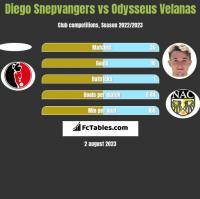 Diego Snepvangers vs Odysseus Velanas h2h player stats