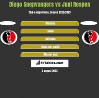 Diego Snepvangers vs Juul Respen h2h player stats