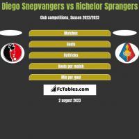 Diego Snepvangers vs Richelor Sprangers h2h player stats