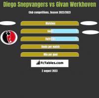 Diego Snepvangers vs Givan Werkhoven h2h player stats