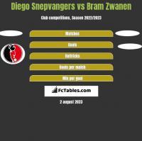 Diego Snepvangers vs Bram Zwanen h2h player stats