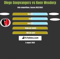 Diego Snepvangers vs Koen Wesdorp h2h player stats