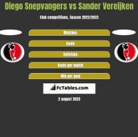 Diego Snepvangers vs Sander Vereijken h2h player stats