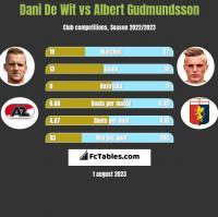 Dani De Wit vs Albert Gudmundsson h2h player stats