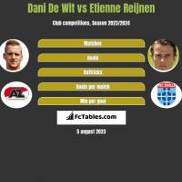 Dani De Wit vs Etienne Reijnen h2h player stats
