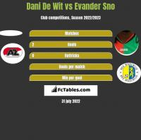 Dani De Wit vs Evander Sno h2h player stats