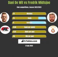 Dani De Wit vs Fredrik Midtsjoe h2h player stats