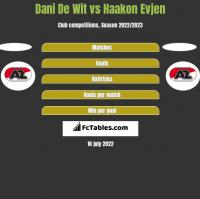 Dani De Wit vs Haakon Evjen h2h player stats