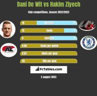 Dani De Wit vs Hakim Ziyech h2h player stats