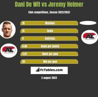 Dani De Wit vs Jeremy Helmer h2h player stats