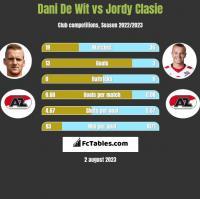 Dani De Wit vs Jordy Clasie h2h player stats