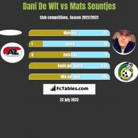 Dani De Wit vs Mats Seuntjes h2h player stats