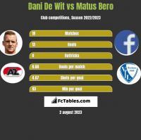Dani De Wit vs Matus Bero h2h player stats