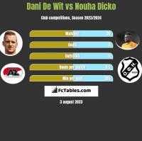 Dani De Wit vs Nouha Dicko h2h player stats