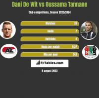 Dani De Wit vs Oussama Tannane h2h player stats