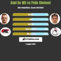 Dani De Wit vs Pelle Clement h2h player stats