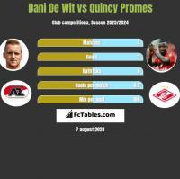 Dani De Wit vs Quincy Promes h2h player stats
