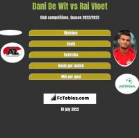 Dani De Wit vs Rai Vloet h2h player stats