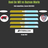 Dani De Wit vs Razvan Marin h2h player stats