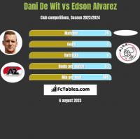 Dani De Wit vs Edson Alvarez h2h player stats